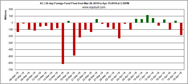 AC - Foreign Fund Flow - 19 April 2018