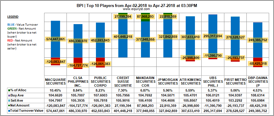 Bank of the Philippine Islands - Top 10 Players - 2-27 April 2018