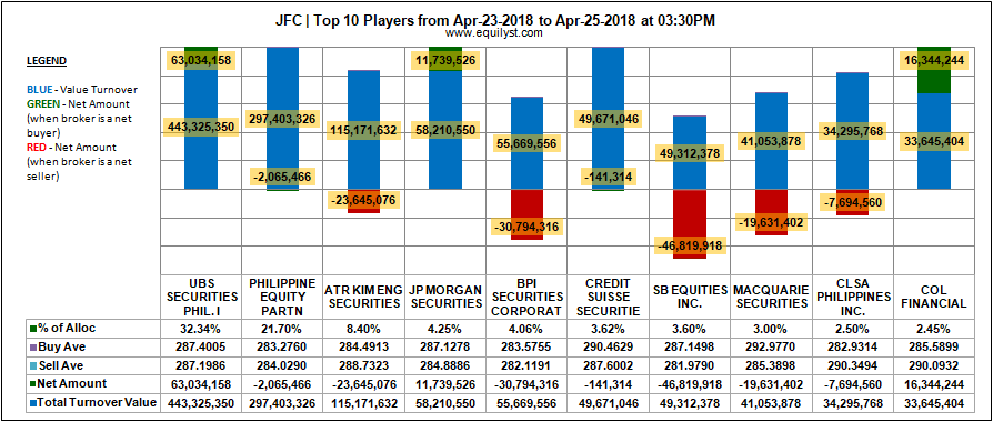 Jollibee Foods Corporation - Top 10 Players - 23-25 April 2018