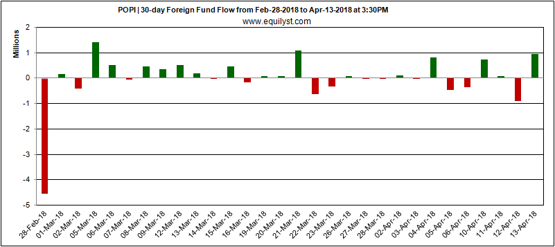 Prime Orion Philippines -Foreign Fund Flow - 13 April 2018