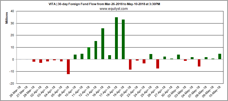 Vitarich Corporation - Foreign Fund Flow - 10 May 2018