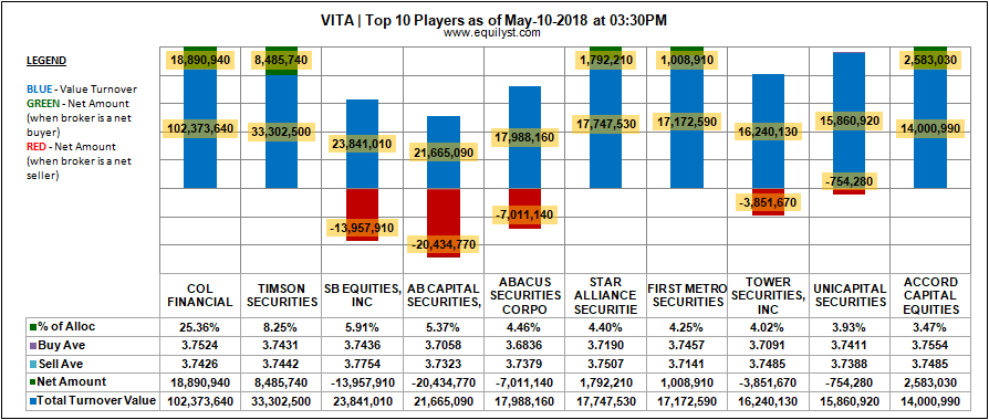 Vitarich Corporation - Top 10 Players - 10 May 2018