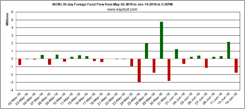 Now Corporation - Foreign Fund Flow - 14 June 2018