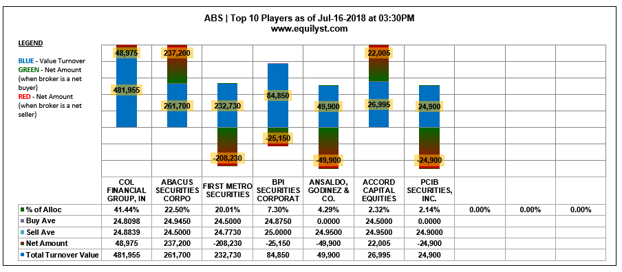ABS - Top 10 Players - 7.16.2018