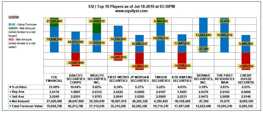 SSI - Top 10 Players - 7.18.2018