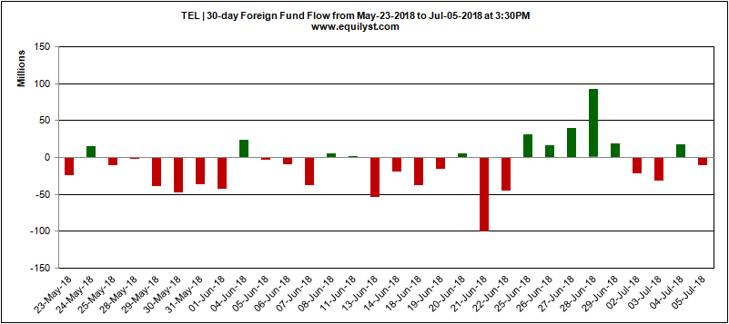 TEL - Foreign Fund Flow - 7.4.2018
