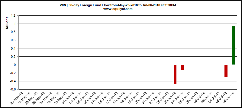 WIN - Foreign Fund Flow - July 6, 2018