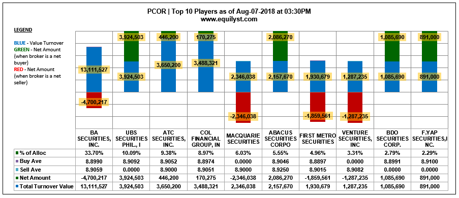 PCOR - Top 10 Players - 8.7.2018