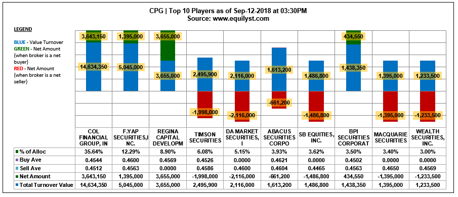 CPG - Top 10 Players - 9.12.2018