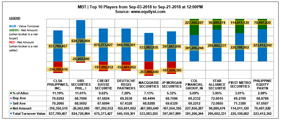 MBT - Top 10 Players - 9.3.2018 - 9.21.2018