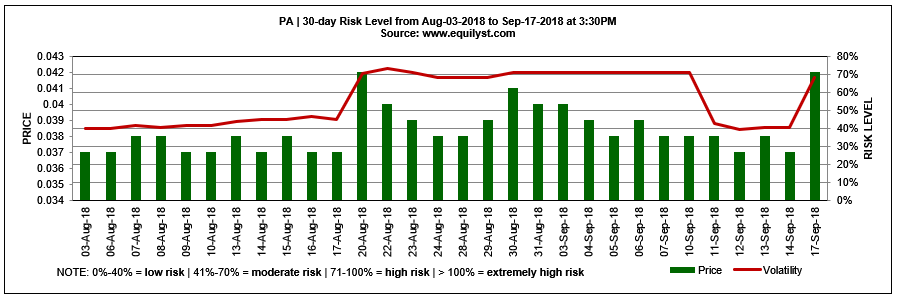 PA - Risk Level - 9.17.2018