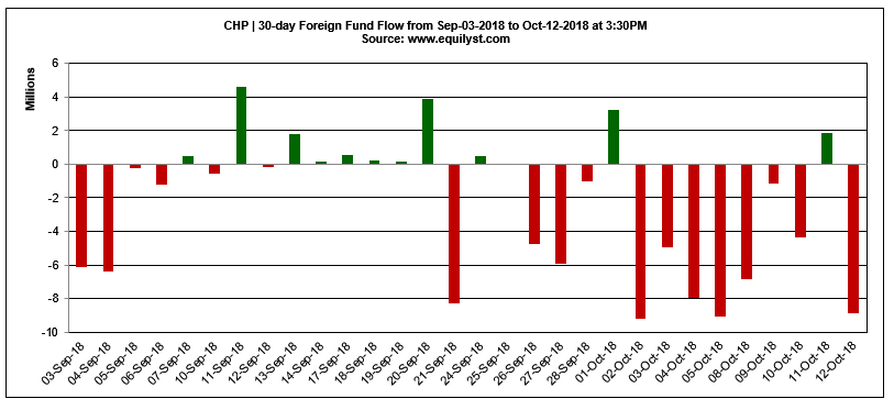 CHP - Foreign Fund Flow - 10.12.2018