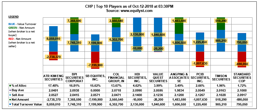 CHP - Top 10 Players - 10.12.2018