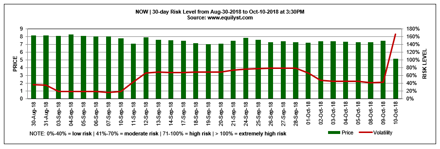 NOW - Risk Level - 10.10.2018
