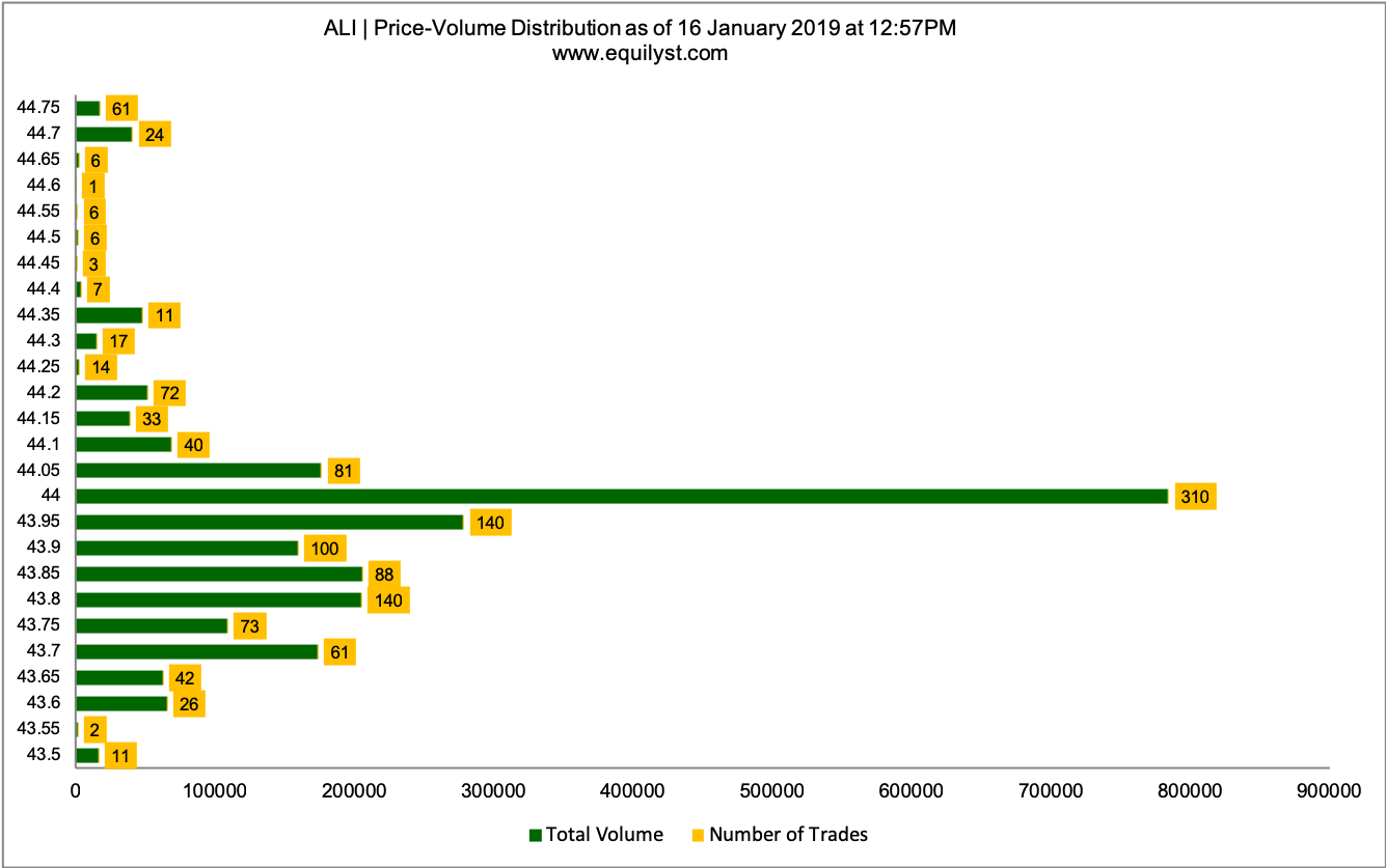 Ayala Land, Inc. Stock Analysis - Price Volume Distribution - 1.16.2019