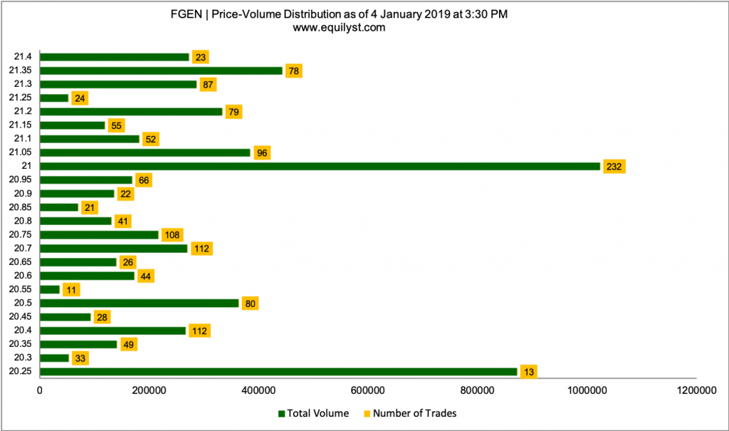 First Gen Corporation Stock Analysis - Price Volume Distribution - 1.4.2019