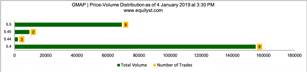 GMA Holdings Inc. PDR Philippines Stock Analysis - Price Volume Distribution - 1.4.2019