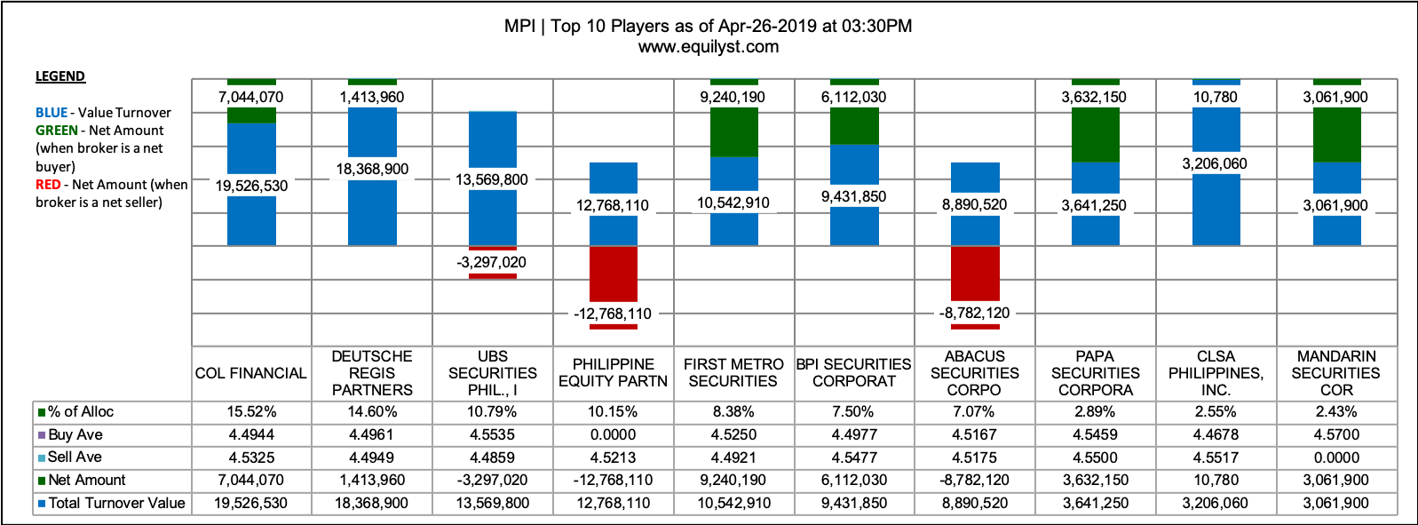 MPI - Top 10 Players - 4.26.2019