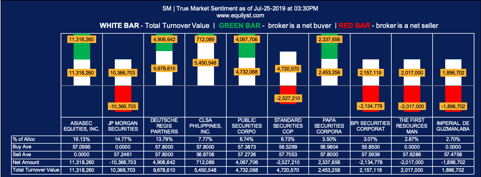 SM - True Market Sentiment EOD - 7.25.2019