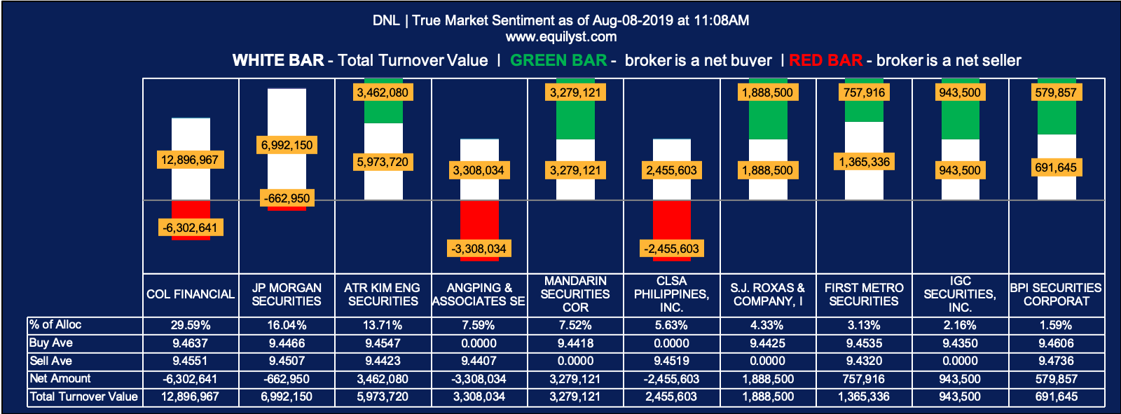 D and L Industries (DNL) - True Market Sentiment 1 - 8.8.2019