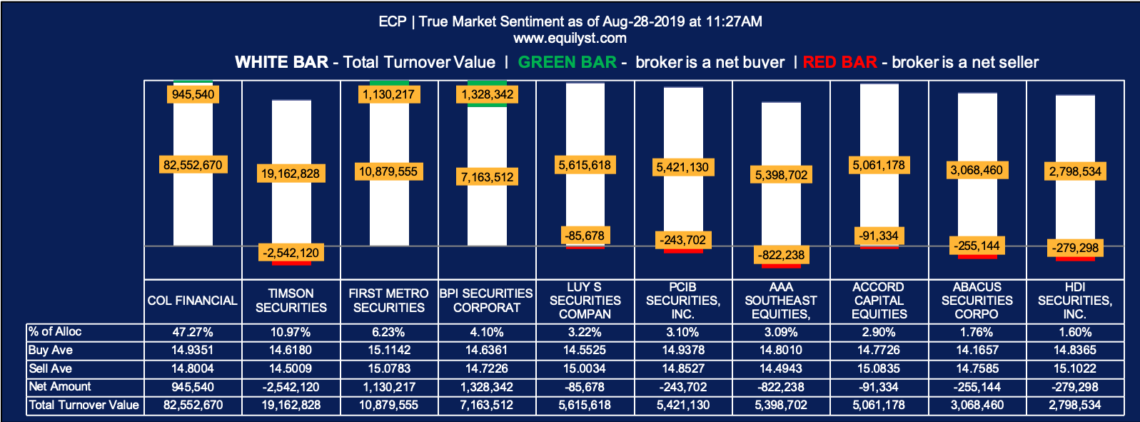 Easycall Comm. Phils. (ECP) - True Market Sentiment Intraday 1 - 8.28.2019