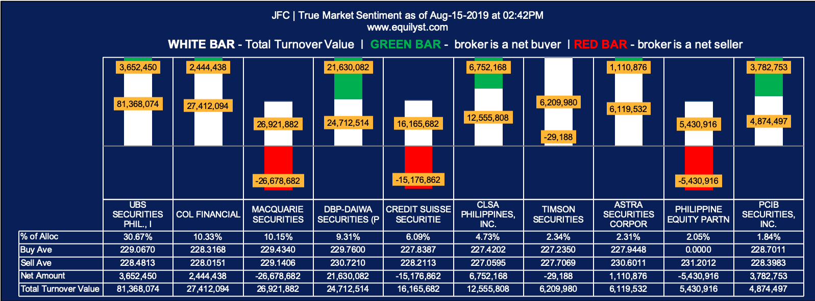 Jollibee Foods Corporation (JFC) - True Market Sentiment Intraday 1 - 8.15.2019