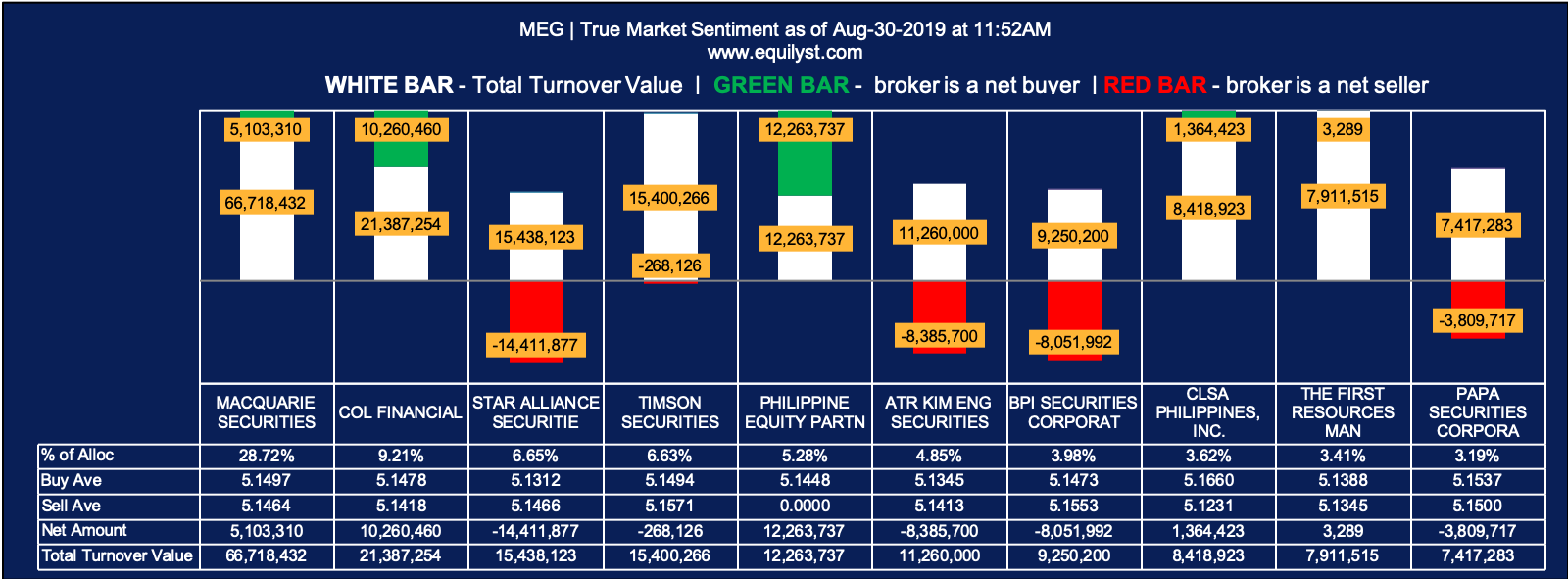Megaworld Corporation (MEG) - True Market Sentiment 1 - 8.30.2019