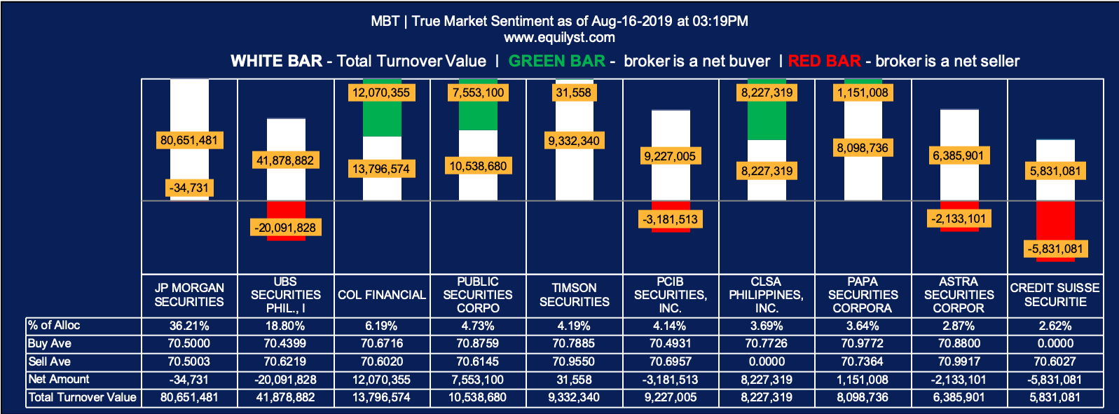 Metropolitan Bank and Trust Company (MBT) - True Market Sentiment Intraday 1 - 8.16.2019