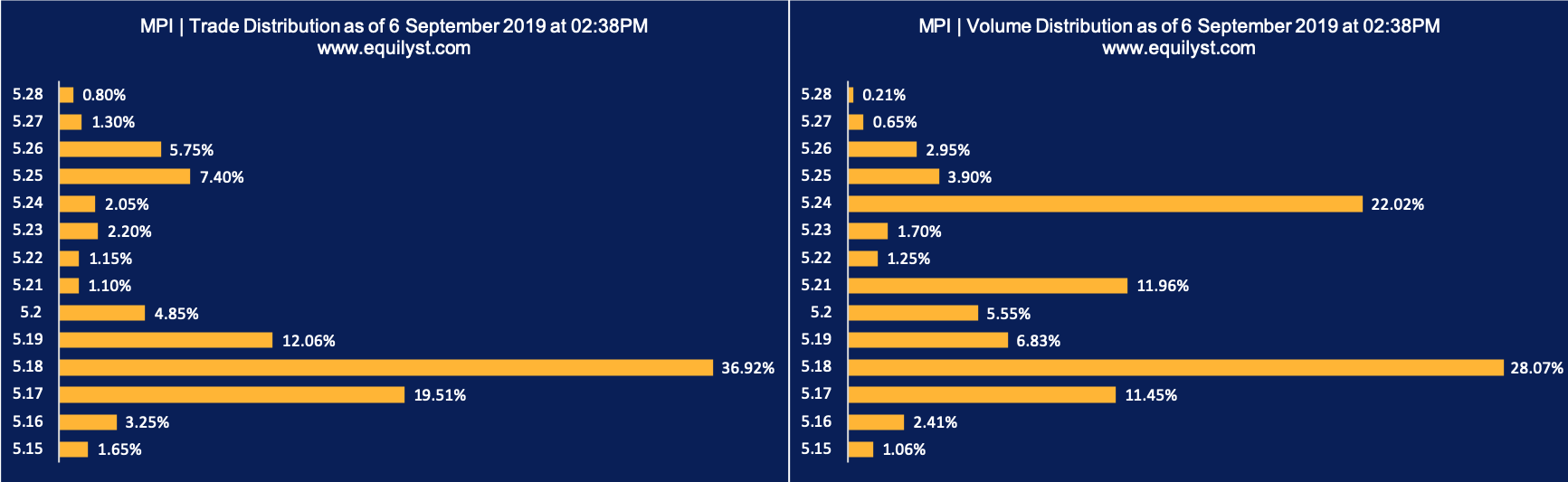 Metro Pacific Investments Corporation (MPI) - Trade Volume Distribution 1 - 9.6.2019