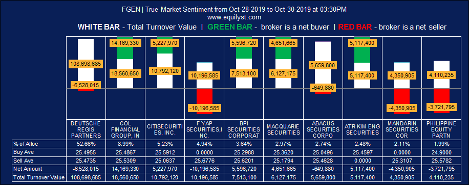 First Gen Corporation (FGEN) - True Market Sentiment WTD - 10.25.2019