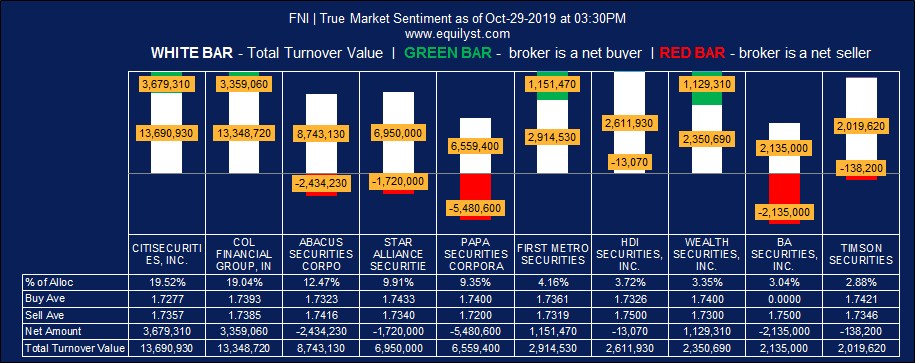 Global Ferronickel Holdings, Inc (FNI) - True Market Sentiment EOD - 10.29.2019