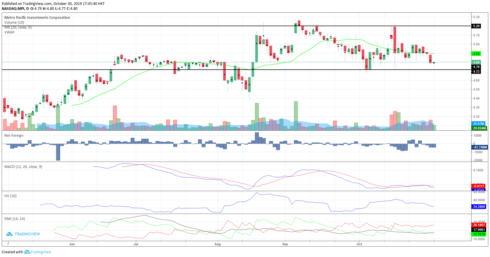 Metro Pacific Investments Corporation (MPI) - Daily Chart EOD - 10.30.2019
