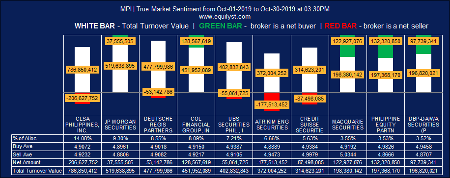 Metro Pacific Investments Corporation (MPI) - True Market Sentiment MTD - 10.25.2019