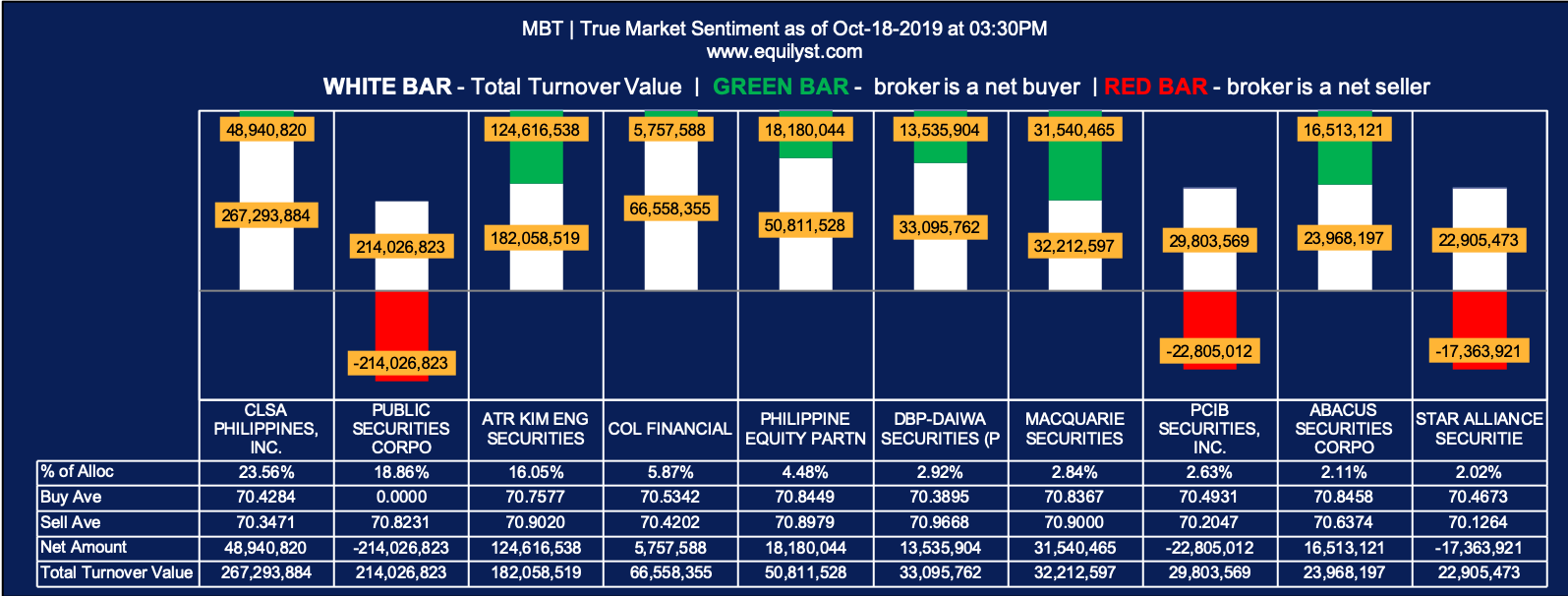 Metropolitan Bank and Trust Company - True Market Sentiment EOD 1 - 10.18.2019