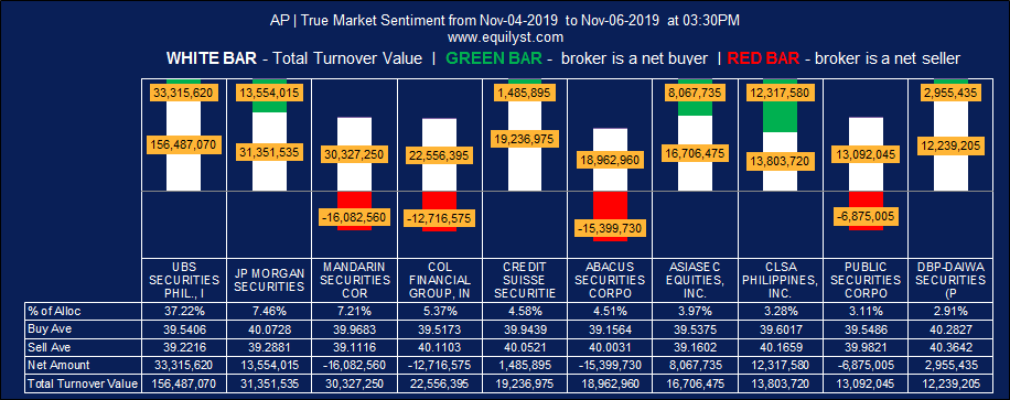 Aboitiz Power Corporation (AP) - True Market Sentiment WTD - 11.06.2019