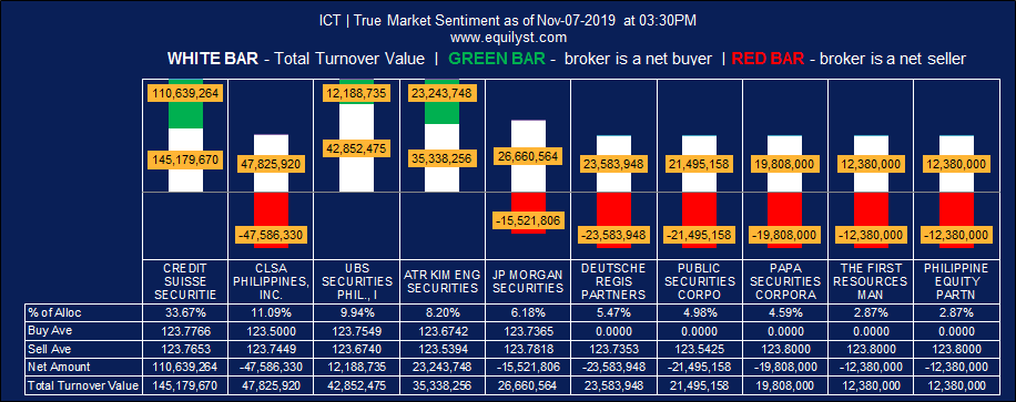 Intl Container Terminal Services, Inc. (ICT) - True Market Sentiment EOD - 11.06.2019