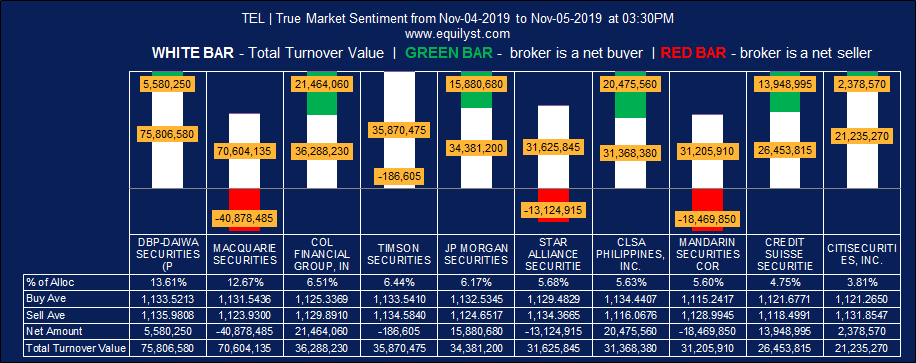 PLDT, Inc (TEL) - True Market Sentiment EOD - 11.5.2019