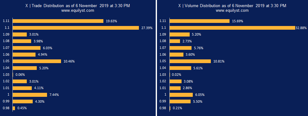 Xurpas Inc (X) - Trade Volume Distribution EOD - 11.06.2019