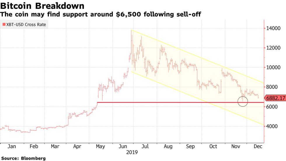 Bitcoin Drops to Alarming Low, Analysts Not Optimistic About Recovery