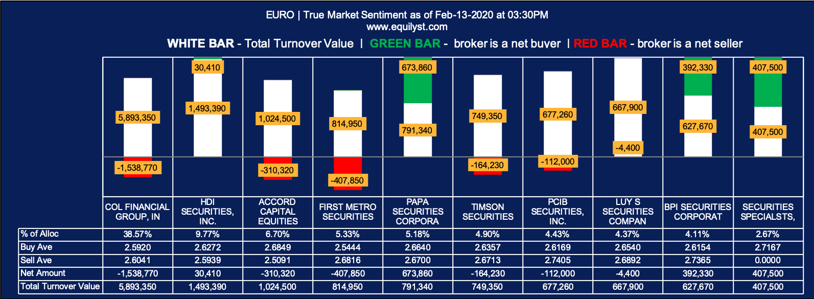 Euro-Med Laboratories Phil Analysis - True Market Sentiment EOD - 2.13.2020