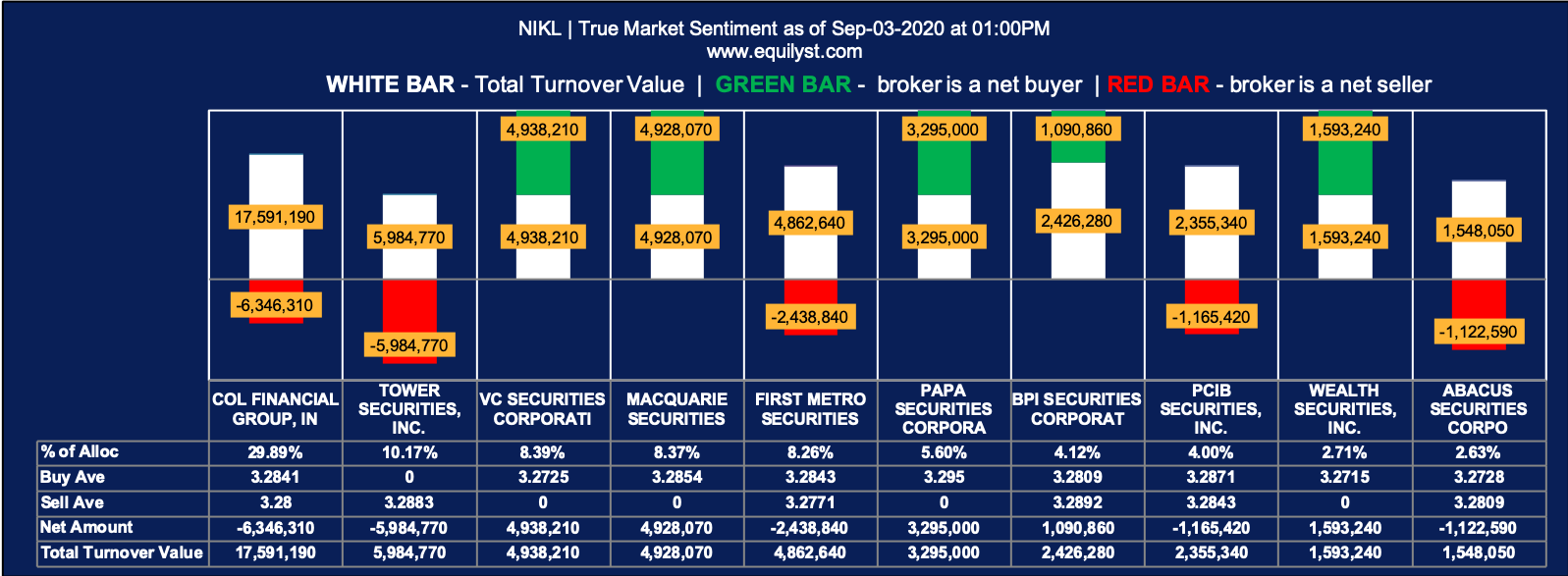 Nickel Asia Corporation (NIKL) Analysis - True Market Sentiment EOD - 9.3.2020