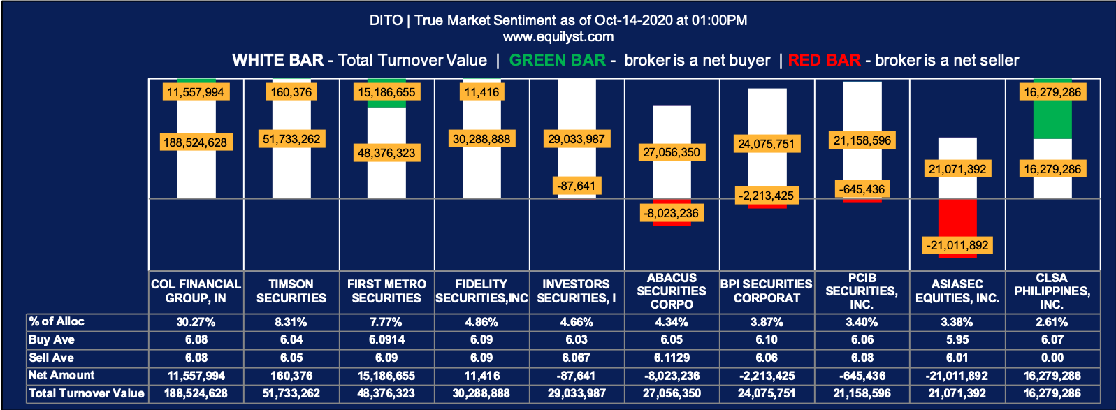 DITO CME Holdings Corp. (DITO) Analysis - True Market Sentiment EOD - October 14, 2020