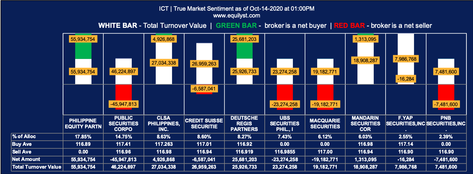 Int'l Container Terminal Services Analysis - True Market Sentiment EOD - October 14, 2020