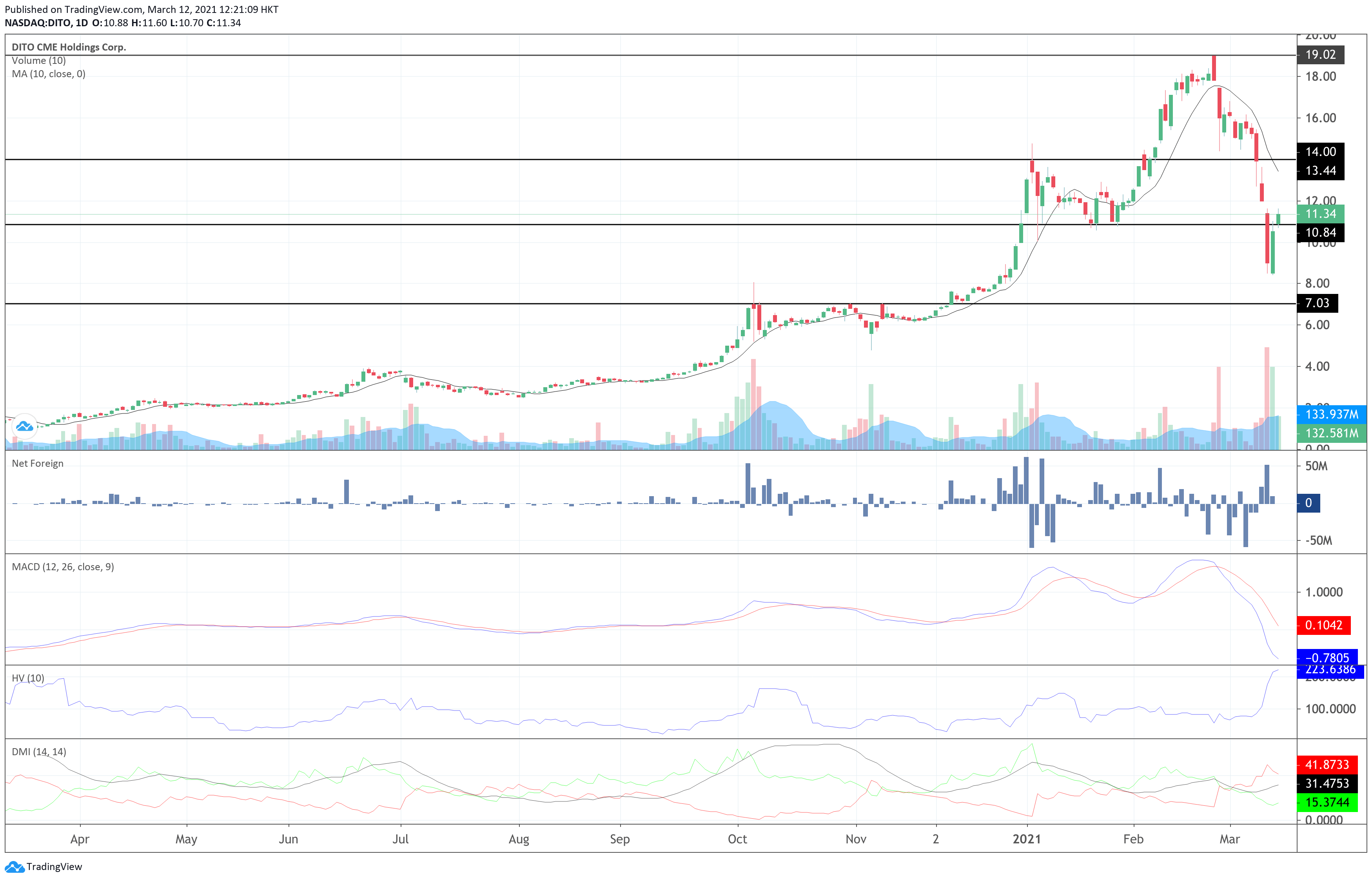 DITO CME Holdings Corp. Technical Analysis - Intraday Chart - 3.12.2021