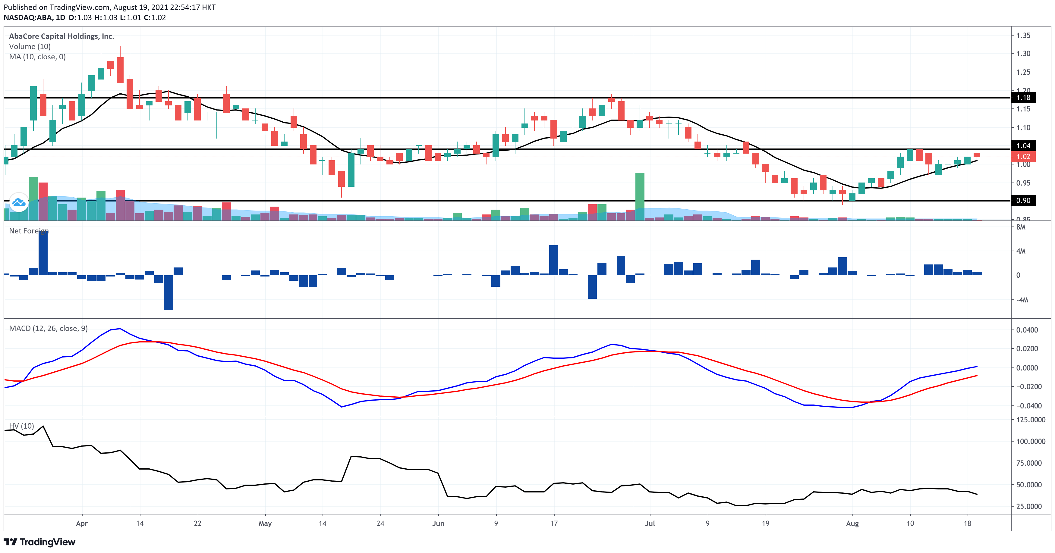 AbaCore Capital Holdings (ABA) Analysis - Daily Chart EOD - 8.19.2021