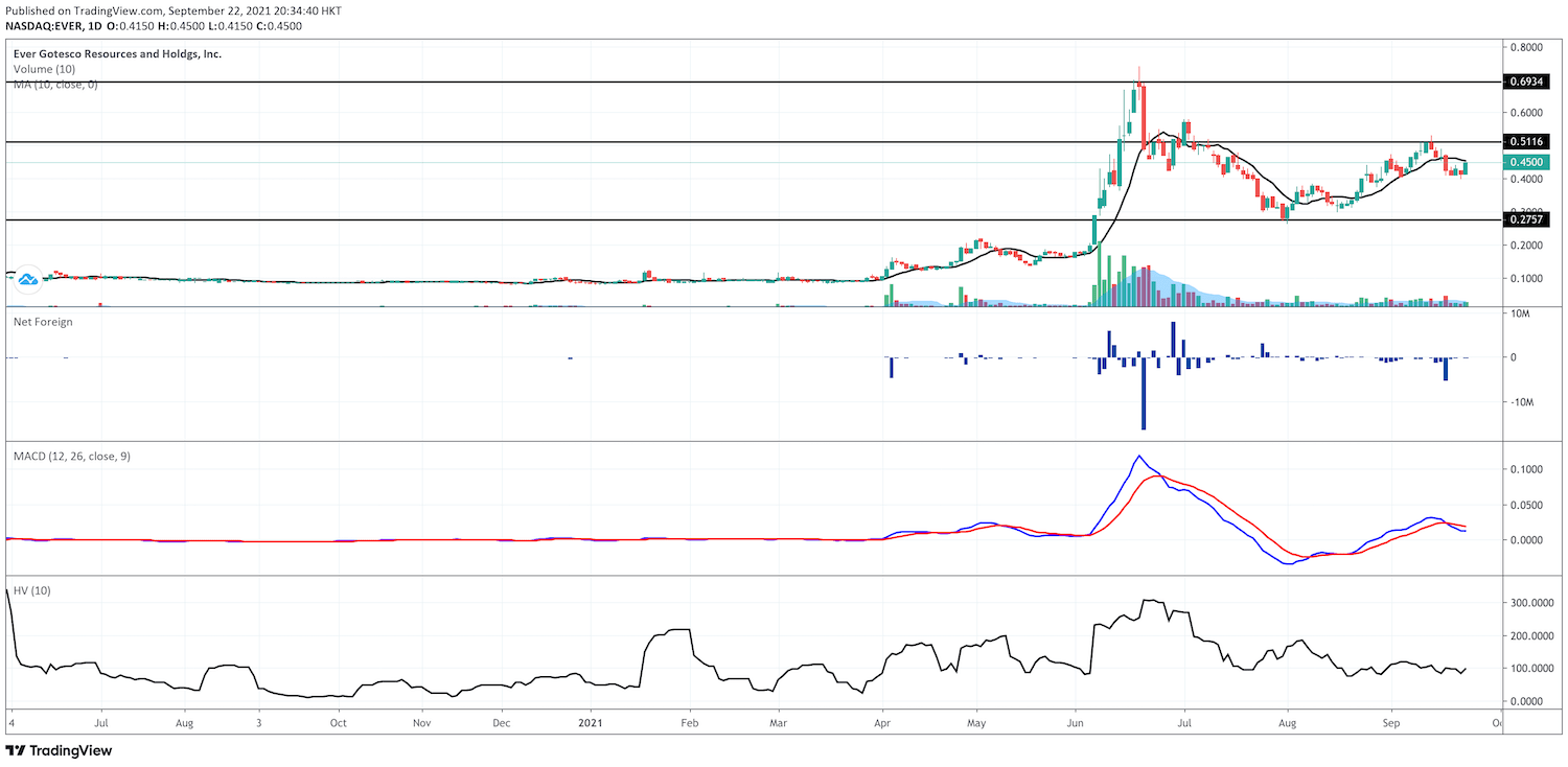 Ever Gotesco Resources and Hold'gs (EVER) Technical Analysis - Daily Chart EOD - 9.22.2021